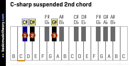 C-sharp suspended 2nd chord