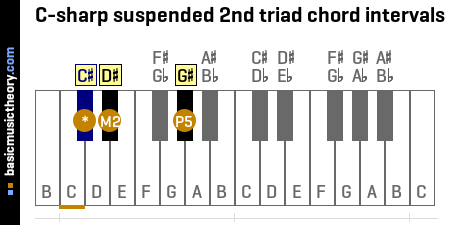 C-sharp suspended 2nd triad chord intervals