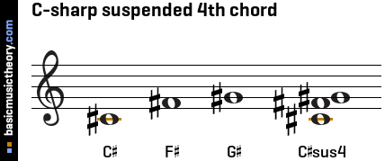 C-sharp suspended 4th chord