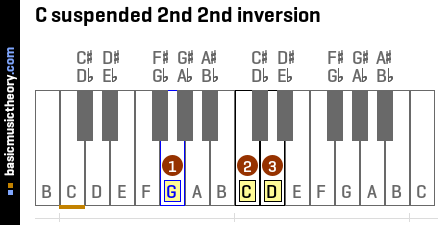 C suspended 2nd 2nd inversion