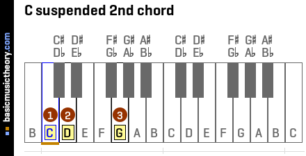 C suspended 2nd chord
