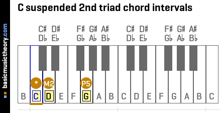 C suspended 2nd triad chord intervals
