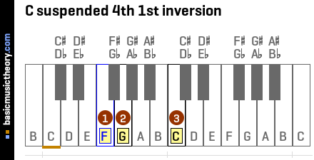 C suspended 4th 1st inversion