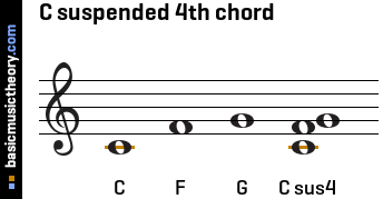 C suspended 4th chord
