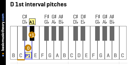 D 1st interval pitches