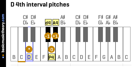 D 4th interval pitches