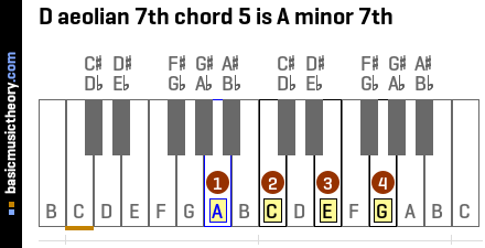 D aeolian 7th chord 5 is A minor 7th