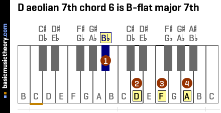 D aeolian 7th chord 6 is B-flat major 7th