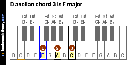 D aeolian chord 3 is F major