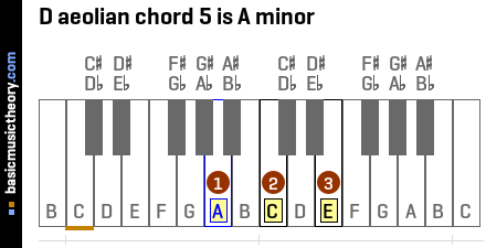 D aeolian chord 5 is A minor