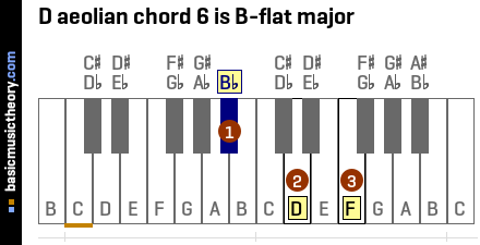 D aeolian chord 6 is B-flat major