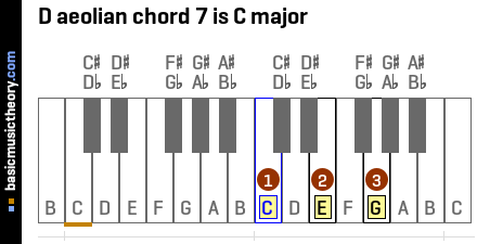 D aeolian chord 7 is C major