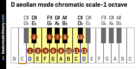 D aeolian mode chromatic scale-1 octave