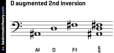 D augmented 2nd inversion