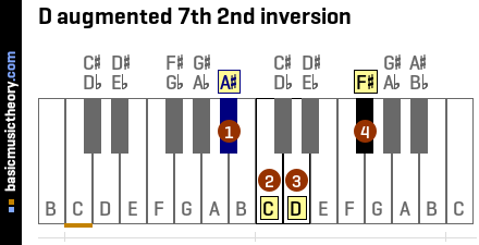 D augmented 7th 2nd inversion