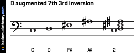 D augmented 7th 3rd inversion