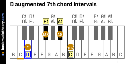 D augmented 7th chord intervals
