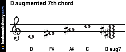 D augmented 7th chord