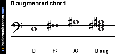 D augmented chord