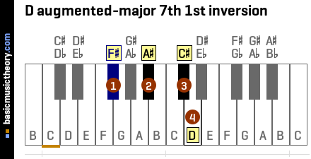 D augmented-major 7th 1st inversion