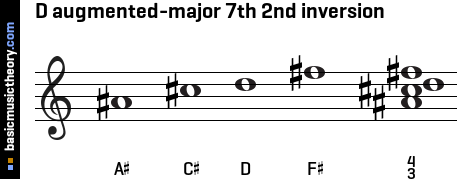 D augmented-major 7th 2nd inversion