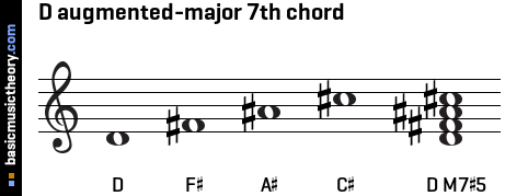 D augmented-major 7th chord
