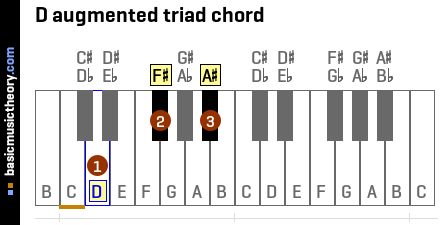 D augmented triad chord