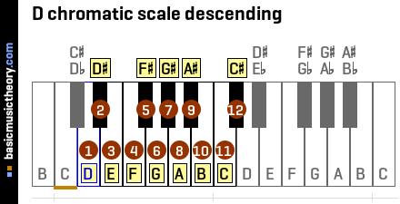 A chromatic scale