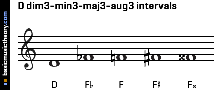 D dim3-min3-maj3-aug3 intervals