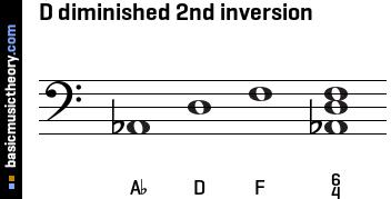 D diminished 2nd inversion