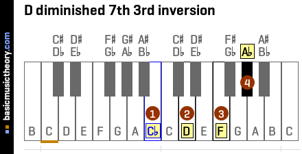 D diminished 7th 3rd inversion