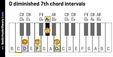 D diminished 7th chord intervals