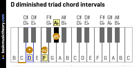 D diminished triad chord intervals