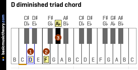 D diminished triad chord