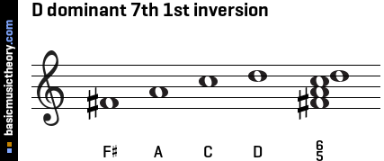 D dominant 7th 1st inversion