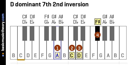 D dominant 7th 2nd inversion