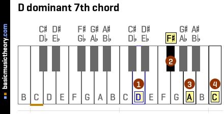 basicmusictheory.com: D dominant 7th chord