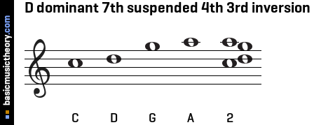 D dominant 7th suspended 4th 3rd inversion