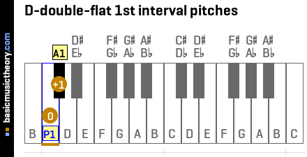 D-double-flat 1st interval pitches
