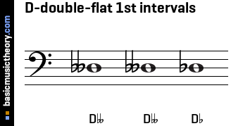 D-double-flat 1st intervals