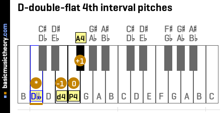 D-double-flat 4th interval pitches