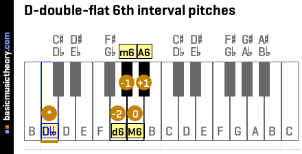 D-double-flat 6th interval pitches