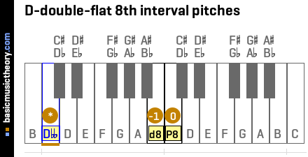 D-double-flat 8th interval pitches