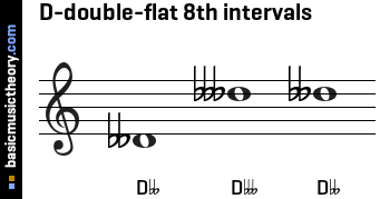 D-double-flat 8th intervals