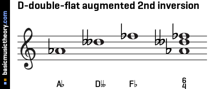 D-double-flat augmented 2nd inversion