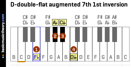 D-double-flat augmented 7th 1st inversion