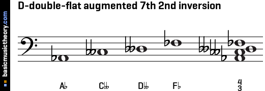 D-double-flat augmented 7th 2nd inversion