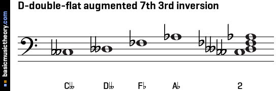 D-double-flat augmented 7th 3rd inversion