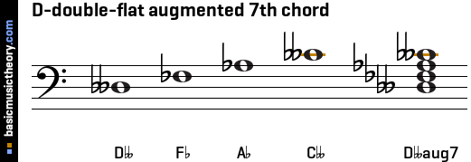 D-double-flat augmented 7th chord