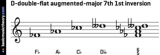 D-double-flat augmented-major 7th 1st inversion